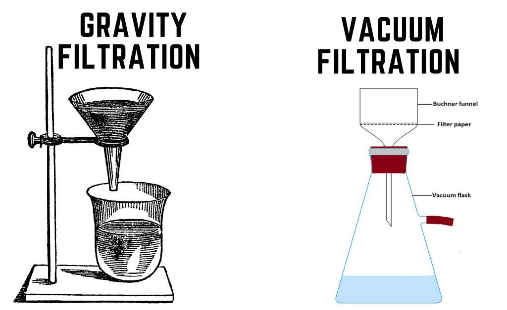 Types of Filtration in Organic Chemistry